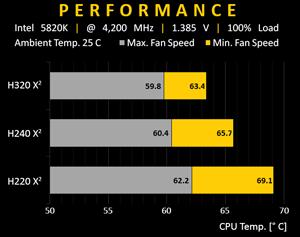Swiftech H320 X2 3x120 Mm Drive X2 Aio Cpu Cooler Newegg Com