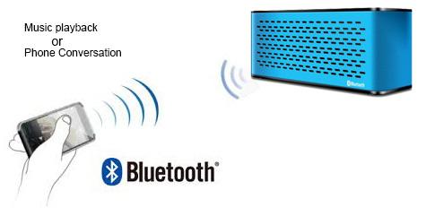 Bluetooth speaker and speakerphone