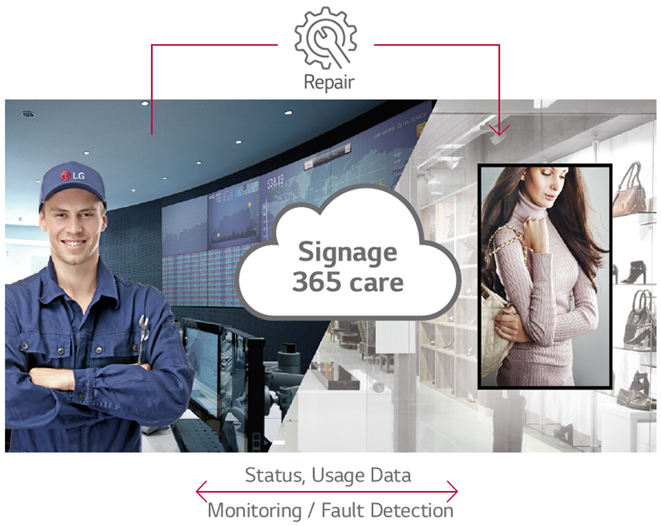 LG commercial display in a women's boutique connected via a Signage 365 care cloud graphic to a IT worker in a tech facility