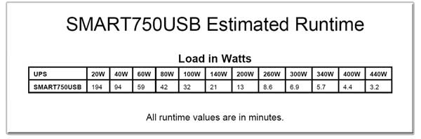 SMART750USB Runtime Chart