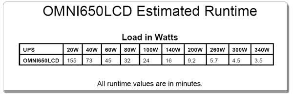 OMNI650LCD Runtime Chart