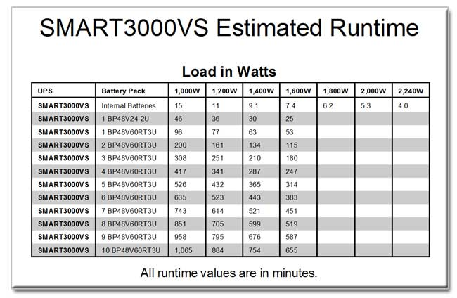 SMART3000VS Runtime Chart