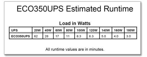 ECO350UPS Runtime Chart