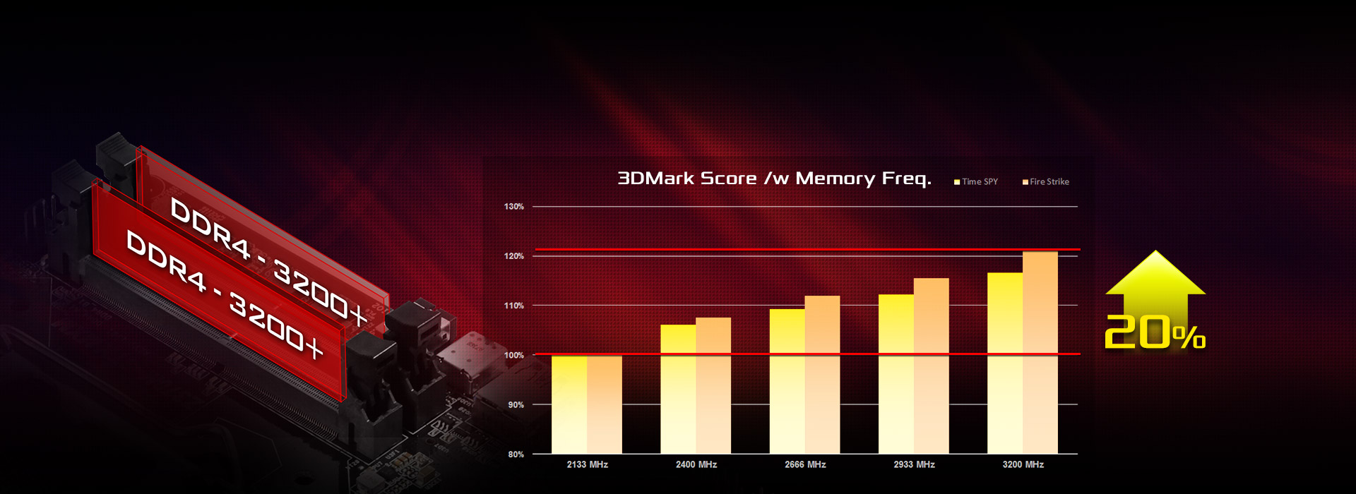Graph showing the 3DMark Score of memory frequencies from 2133MHz to 3200MHz, a 20% increase from top to bottom.