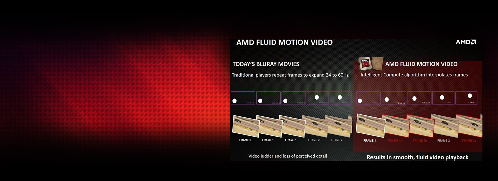 A comparison of frames between Blu-ray movies and AMD Fluid Motion Video, the text reads: Today's Bluray movies use traditional players that repeat framers to expand 24 to 60 hertz. This produces video judder and loss of perceived detail. AMD Fluid Motion video uses an intelligent compute algorithm that interpolates frames. This results in smooth, fluid video playback.