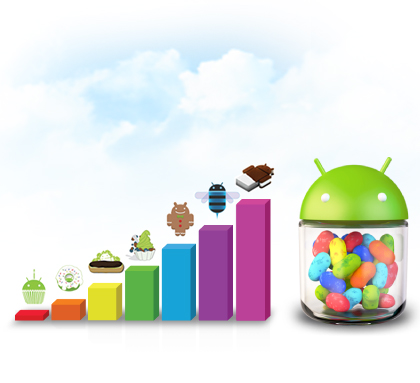 Android™ 4.1(Jelly Bean) platform