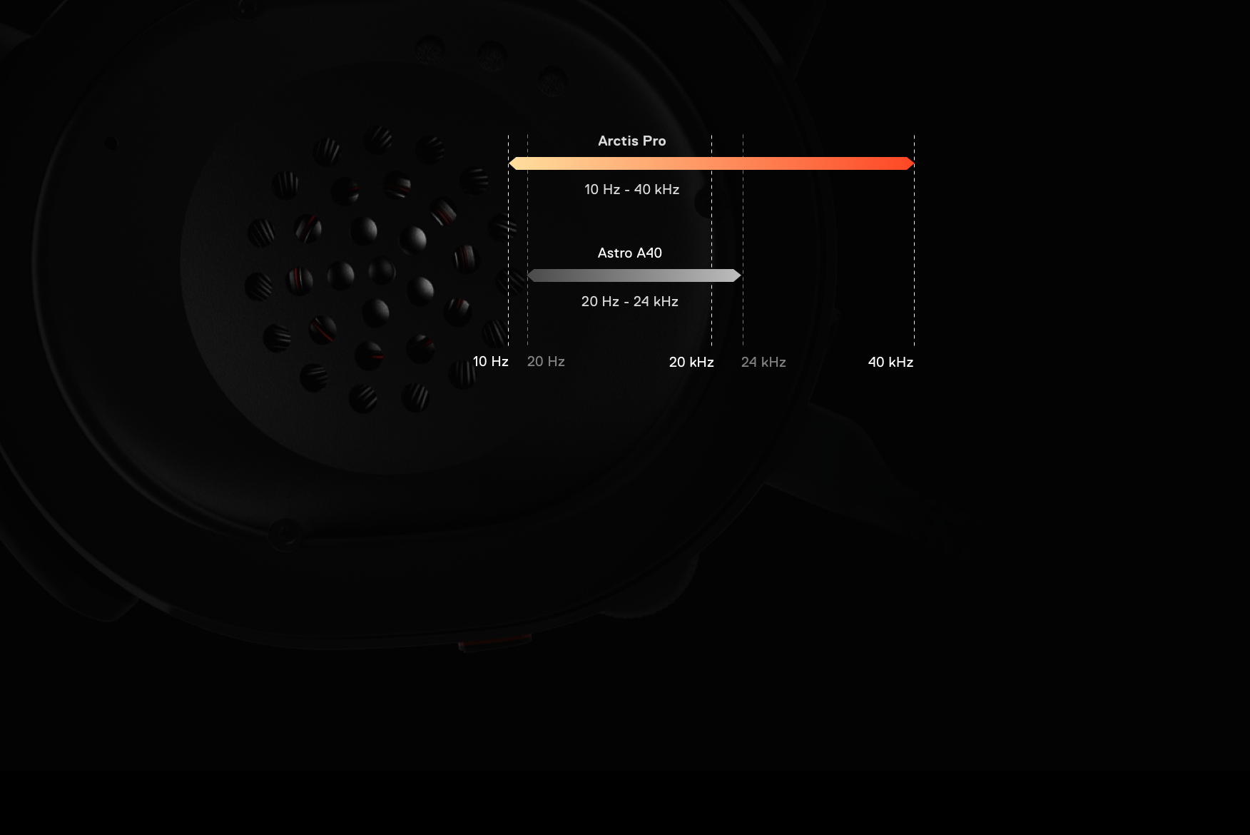 SteelSeries Arctos Pro headset ear cup with a frequency chart between 10Hz to 40kHz, showing the Arctis Pro has the full range as compared to the Astro A40 that is only between 20Hz - 24kHz