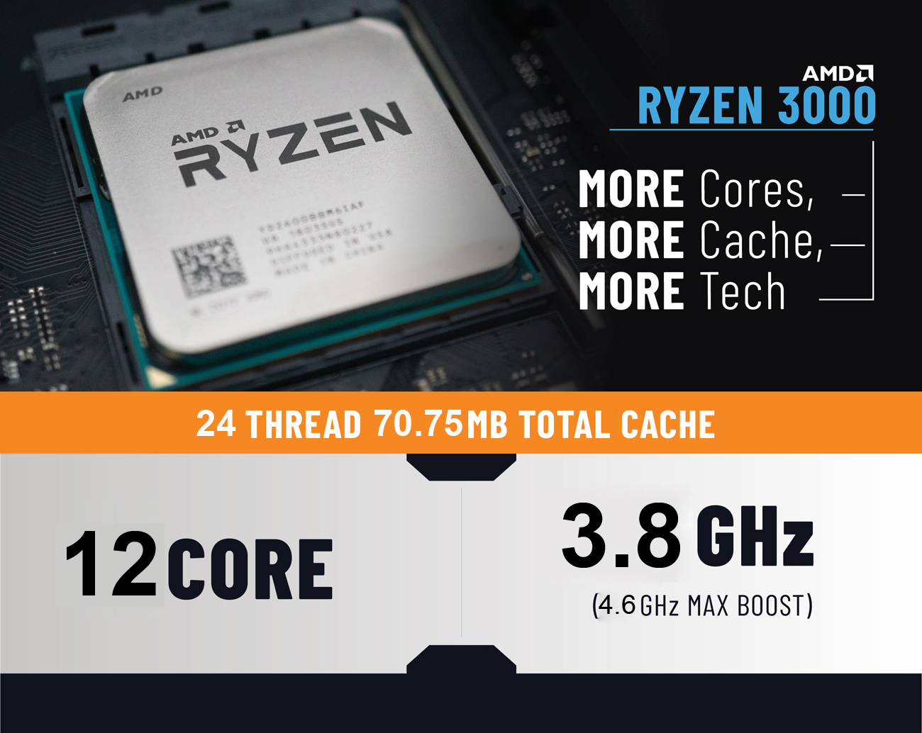 The Ryzen 3000 processor chip has text next to reading more cores, more cache, and more tech. Under it is the specific specifications for the processor for AMD Ryzen 9 3900X.