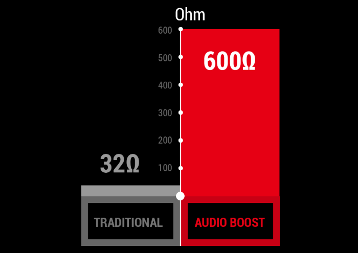 Dedicated Headphone Amplifier That Auto-Detects Impedance