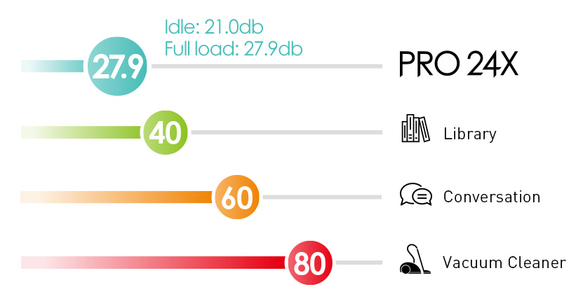 Compared with other 3 environment, PRO 24X has lower noise to 27.9db when full load.