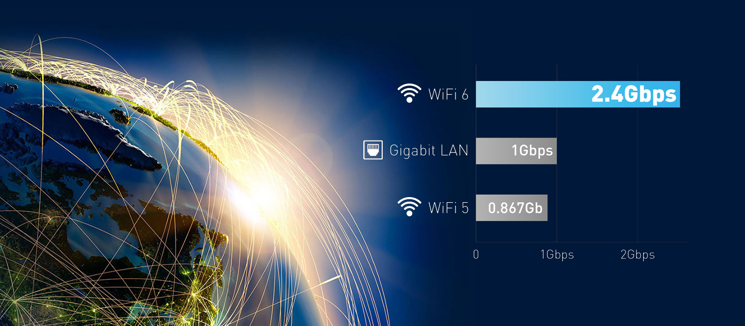 WiFi6 has 2.4Gbps which is much faster than Gigabit LAN and WiFi5.