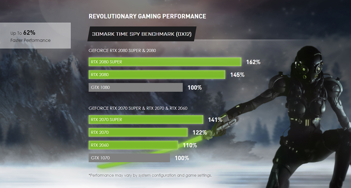 A game character is holding the sword. The comparison chart for RTX 2080 Super & 2080 and RTX 2070 Super & 2070 & 2060 in the center