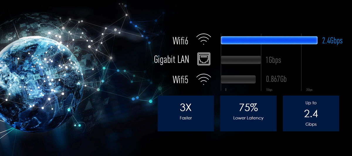 The WiFi 6, Gigabit Lan and WiFi 5 speed comparision chart