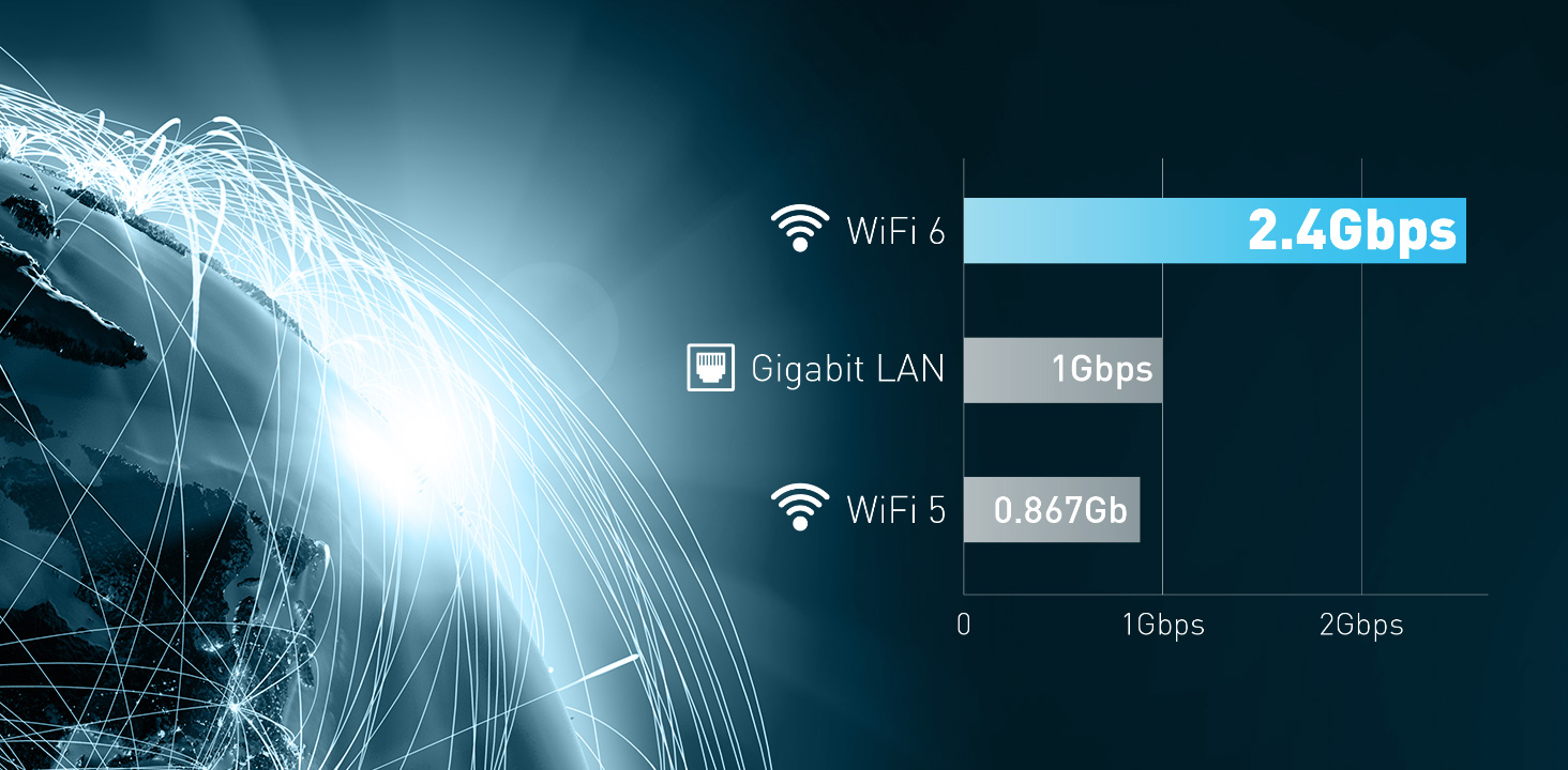 The WiFi 6, Gigabit Lan and WiFi 5 speed comparision chart.