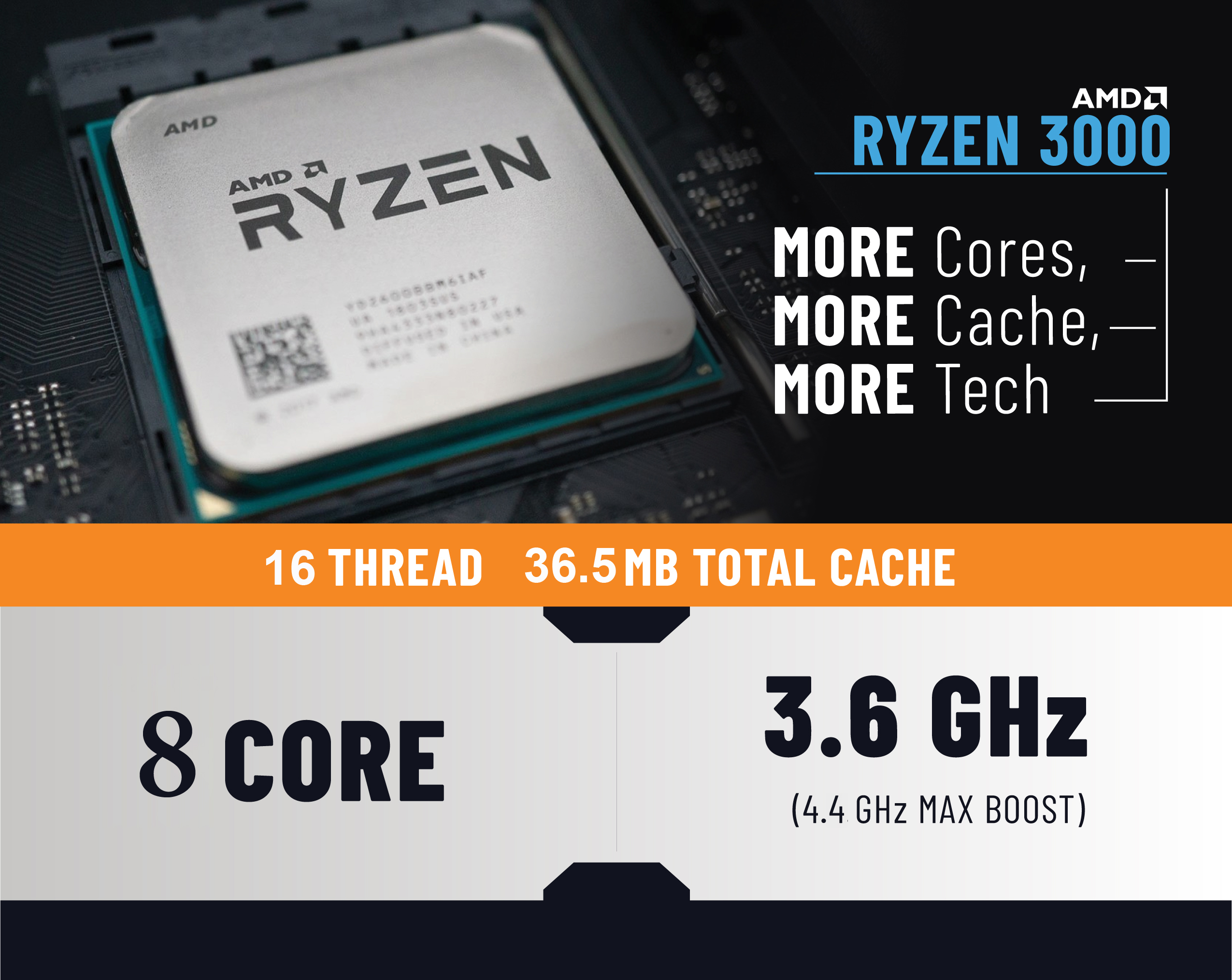 A Ryzen 3000 processor is next to reading more cores, more cache, and more tech. Below it are the exact number of cores, threads, cache and clocks.