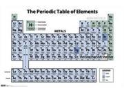 Periodic Table of Elements Poster Print (34 x 22)