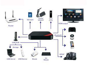 X5II RK3188 Quad Core 1.6Ghz Android 4.2 WiFi PC TV Box MP3/WMA/APE/FLAC/AAC/OGG/AC3/WAV MPEG-1/ MPEG-2/ MPEG-4/ H.263/ H.264/ ...