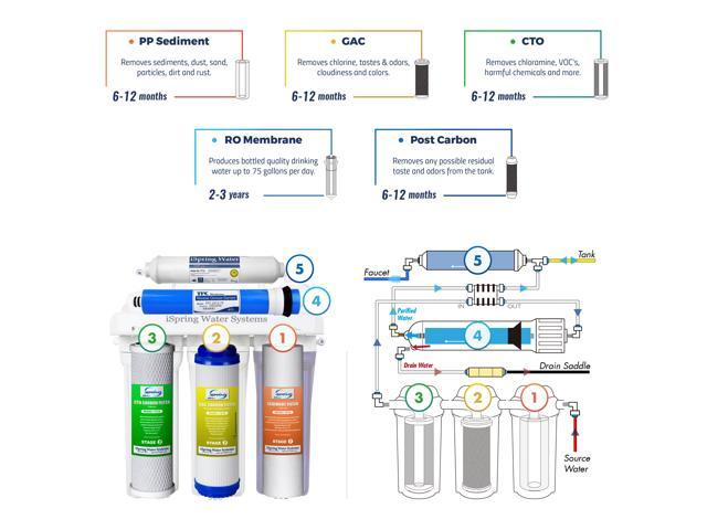 iSpring 5-Stage Prestige Top Purity Under Sink Reverse Osmosis Drinking Water Filter System - RCC7 photo