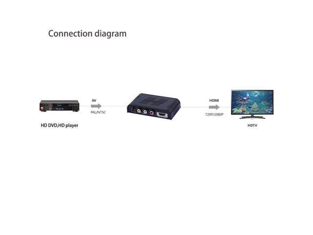 Composite AV CVBS 3RCA Video Audio to HDMI Converter Box HD 720p 1080p Upscaler AV to HDMI Converter