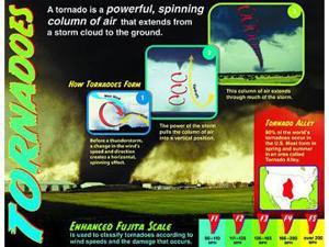 TORNADOES LEARNING CHART