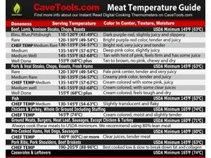 Meat Temperature Magnet - BEST INTERNAL TEMP GUIDE - Indoor Chart Includes Min Max of All Food For Kitchen Cooking & F to C Conversions - Use Digital Thermometer Probe To Check Temperatures