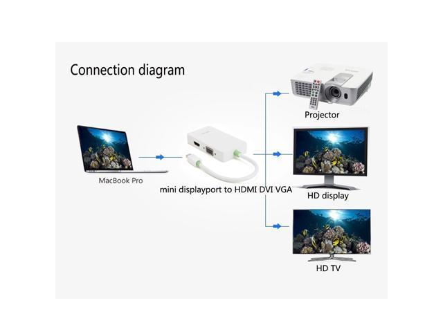 3 In 1 Mini Display Port DP Thunderbolt to DVI-D VGA HDMI Adapter Cable for MacBook Book Air, Mac Book Pro, iMac, Mac min