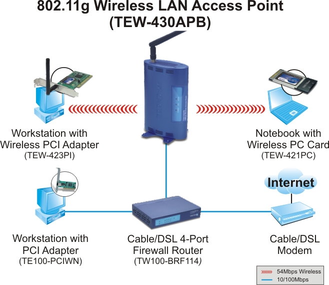 Trendnet Tew-410apb  Wireless Access Point