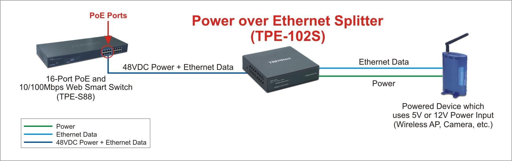 Trendnet Tpe-102s Network-panels